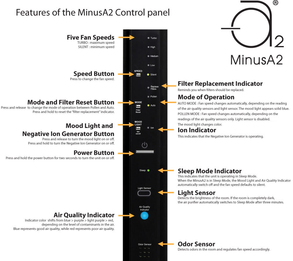 MinusA2 Control Panel Description