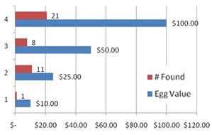 Easter Egg Hunt results