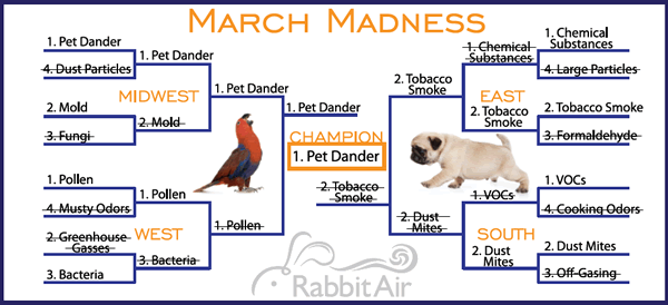 March Madness!!! - and the winner is .... [drum rolling] ...